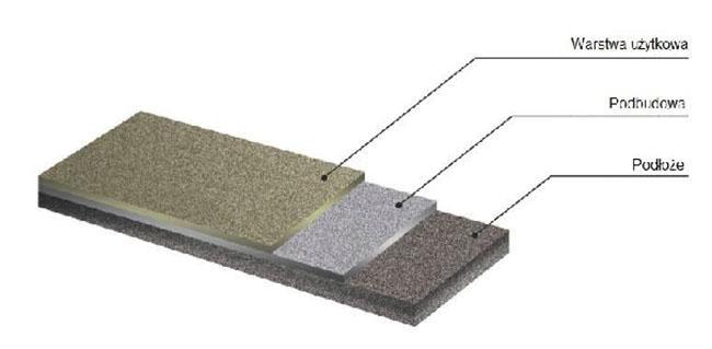 konstrukcja nawierzchni kamienny dywan